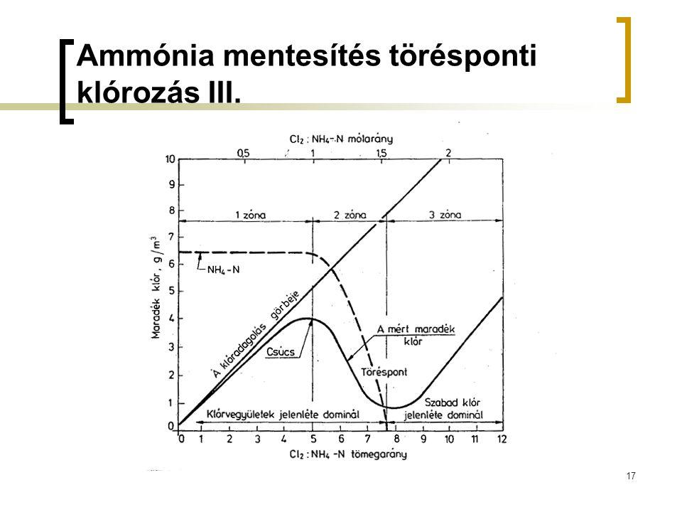 Ammónia mentesítés törésponti klórozás III.