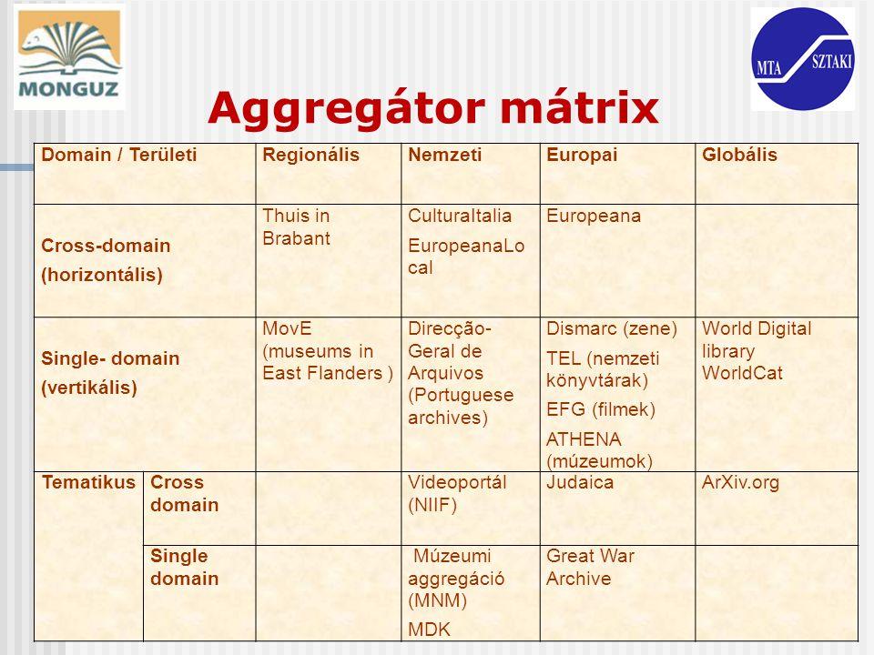 Aggregátor mátrix Domain / Területi Regionális Nemzeti Europai