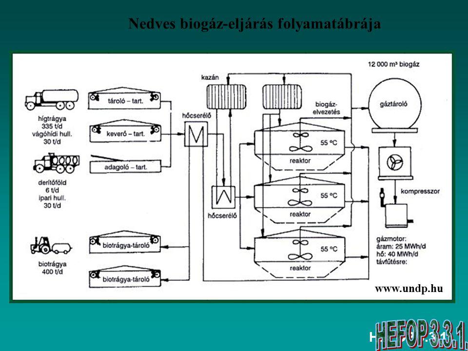 Nedves biogáz-eljárás folyamatábrája