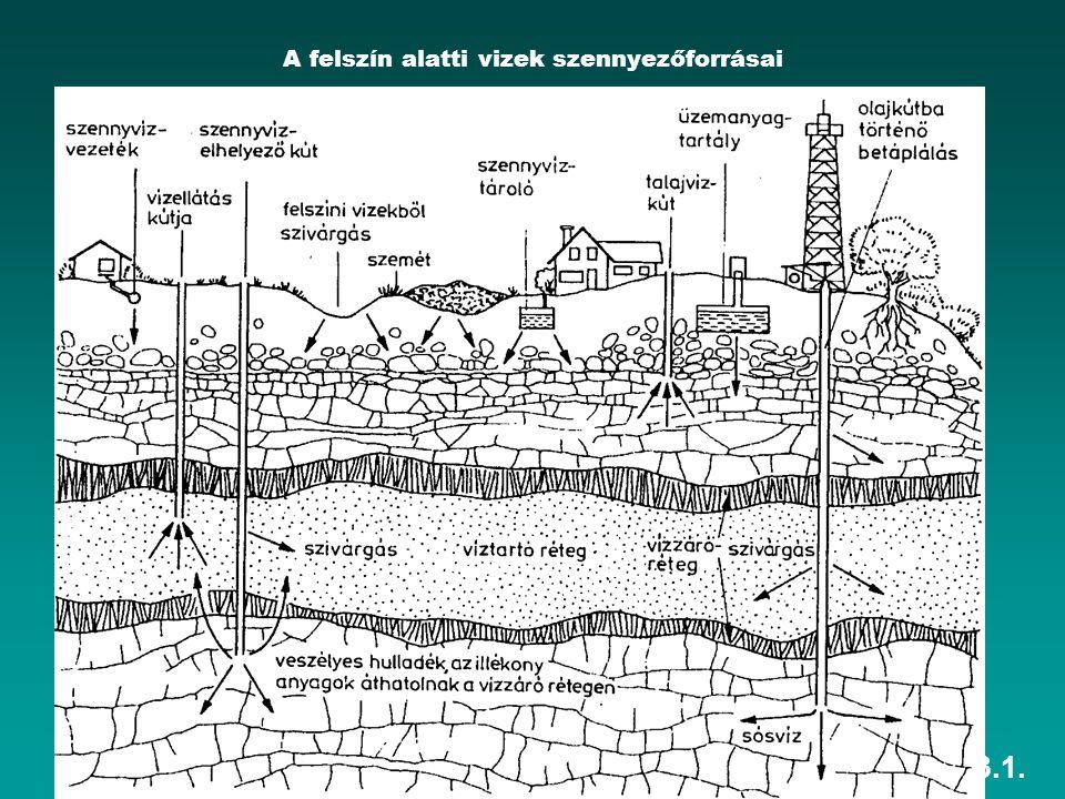 A felszín alatti vizek szennyezőforrásai