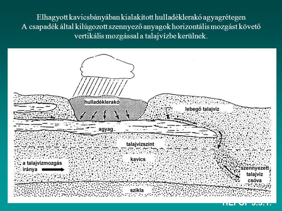 Elhagyott kavicsbányában kialakított hulladéklerakó agyagrétegen A csapadék által kilúgozott szennyező anyagok horizontális mozgást követő vertikális mozgással a talajvízbe kerülnek.