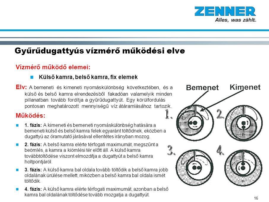Gyűrűdugattyús vízmérő működési elve