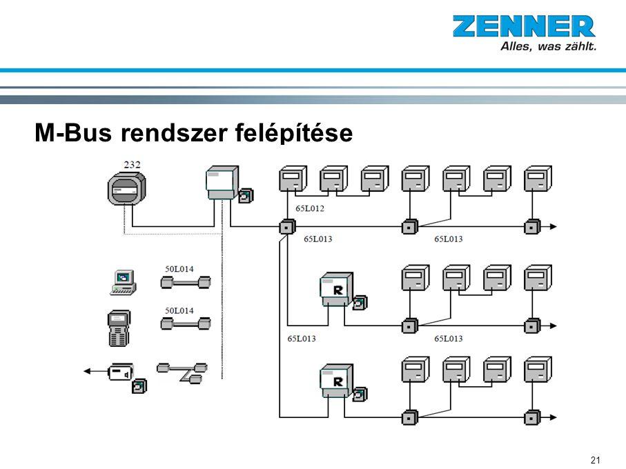 M-Bus rendszer felépítése