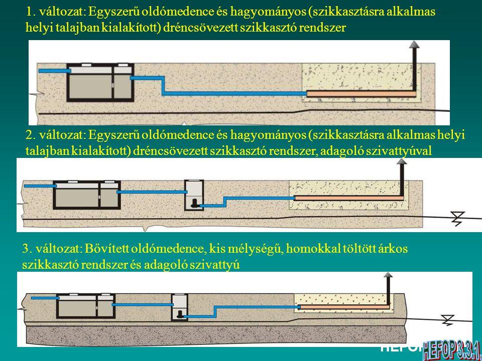 1. változat: Egyszerű oldómedence és hagyományos (szikkasztásra alkalmas helyi talajban kialakított) dréncsövezett szikkasztó rendszer