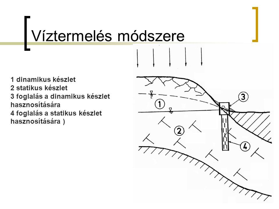 Víztermelés módszere 1 dinamikus készlet 2 statikus készlet