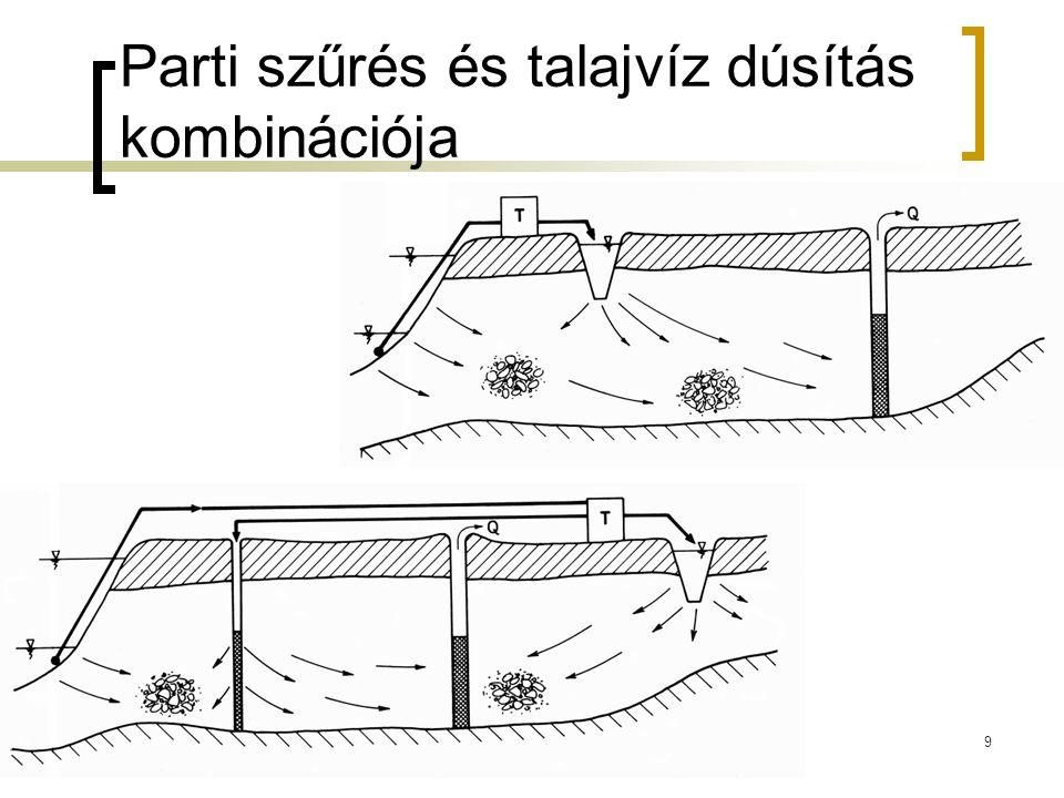 Parti szűrés és talajvíz dúsítás kombinációja