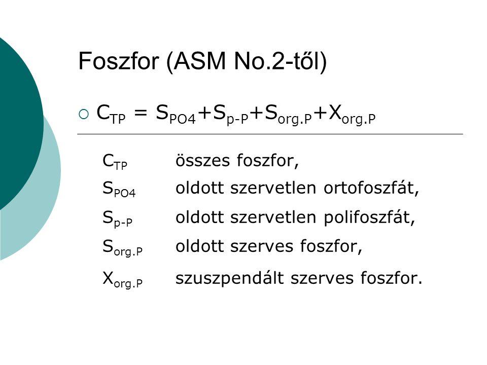 Foszfor (ASM No.2-től) CTP = SPO4+Sp-P+Sorg.P+Xorg.P