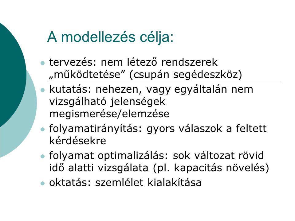 """A modellezés célja: tervezés: nem létező rendszerek """"működtetése (csupán segédeszköz)"""