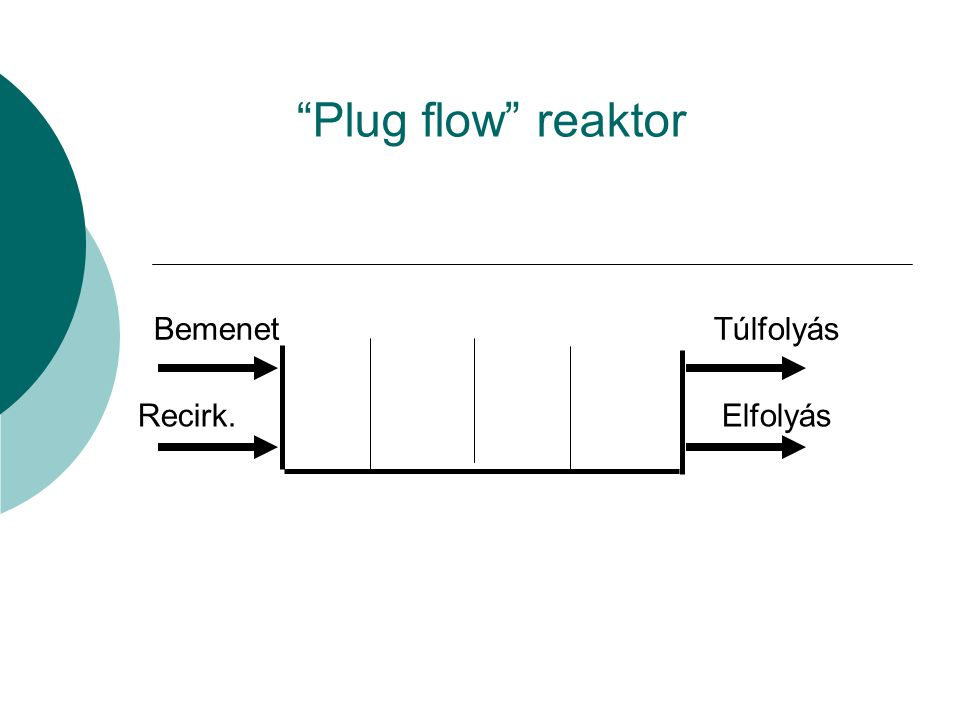 Plug flow reaktor Bemenet Recirk. Túlfolyás Elfolyás