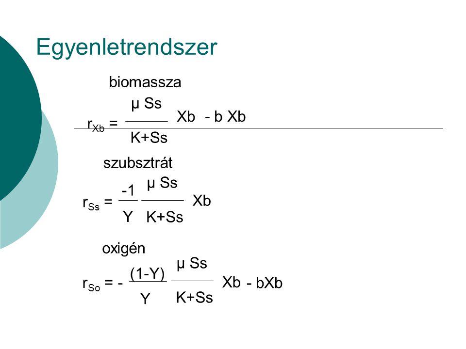 Egyenletrendszer µ Ss K+Ss Xb rSs = biomassza szubsztrát rXb = - b Xb