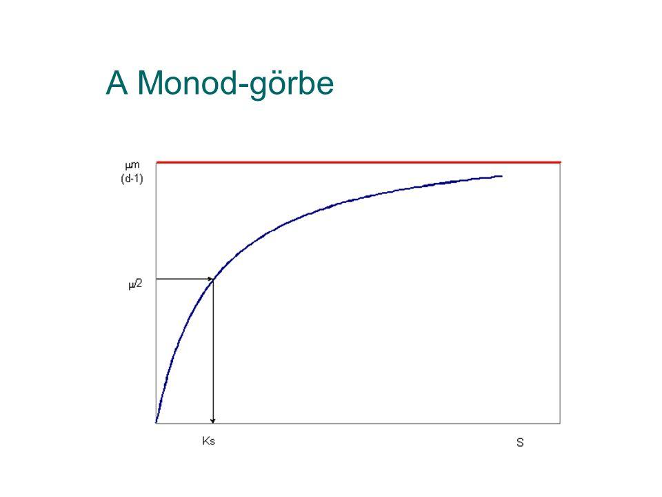 A Monod-görbe
