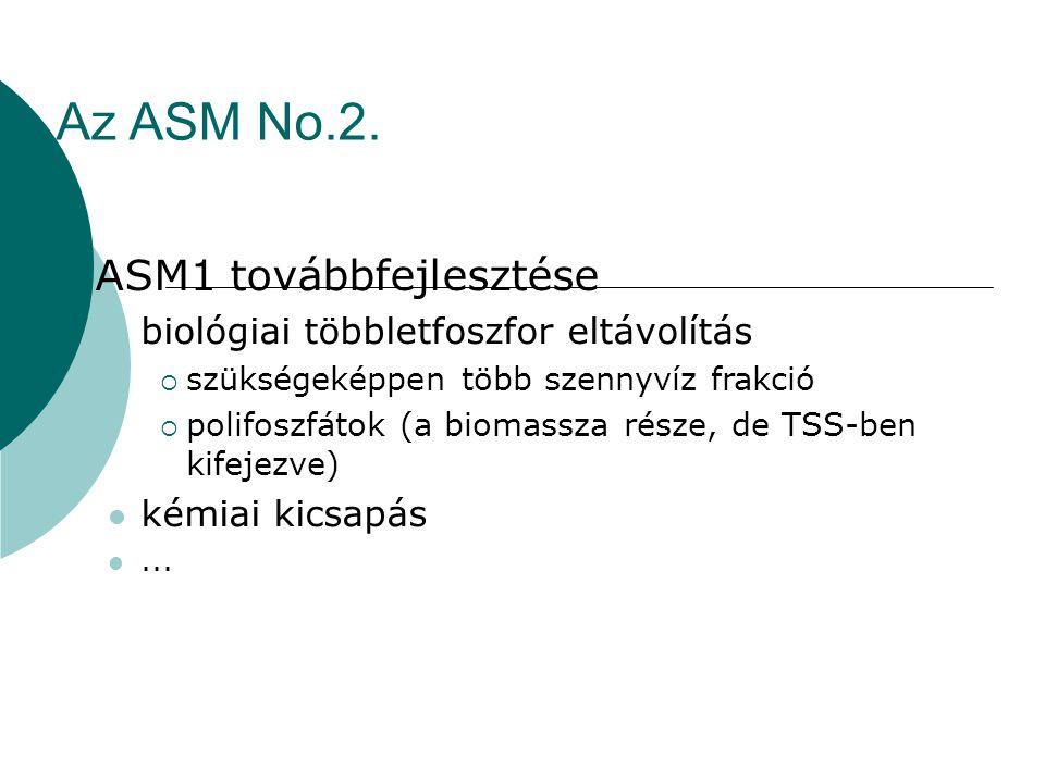 Az ASM No.2. ASM1 továbbfejlesztése