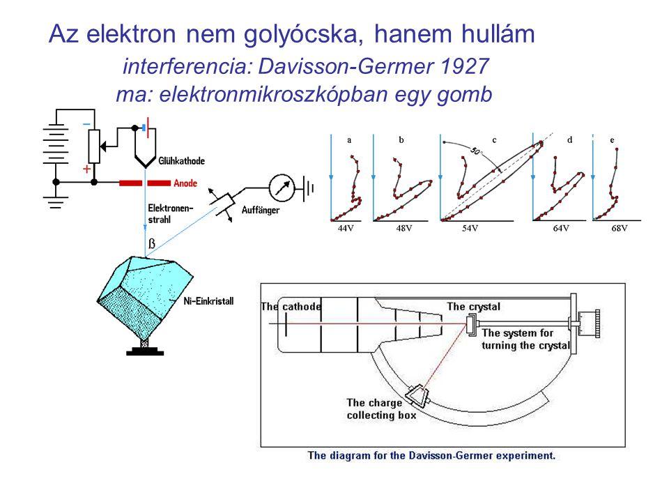 Az elektron nem golyócska, hanem hullám