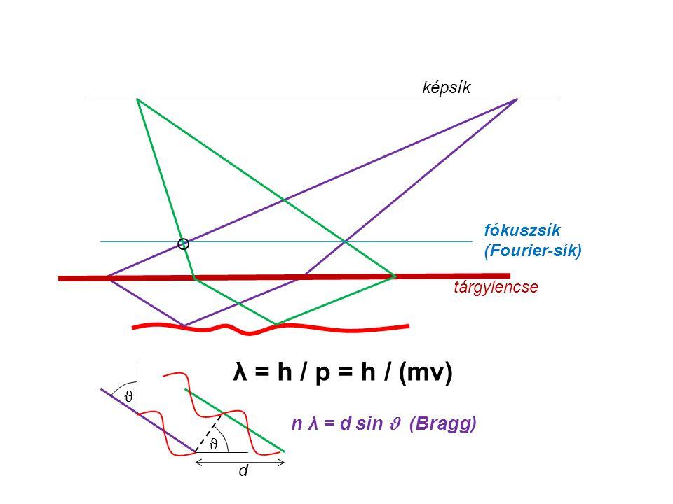 λ = h / p = h / (mv) n λ = d sin ϑ (Bragg) képsík fókuszsík