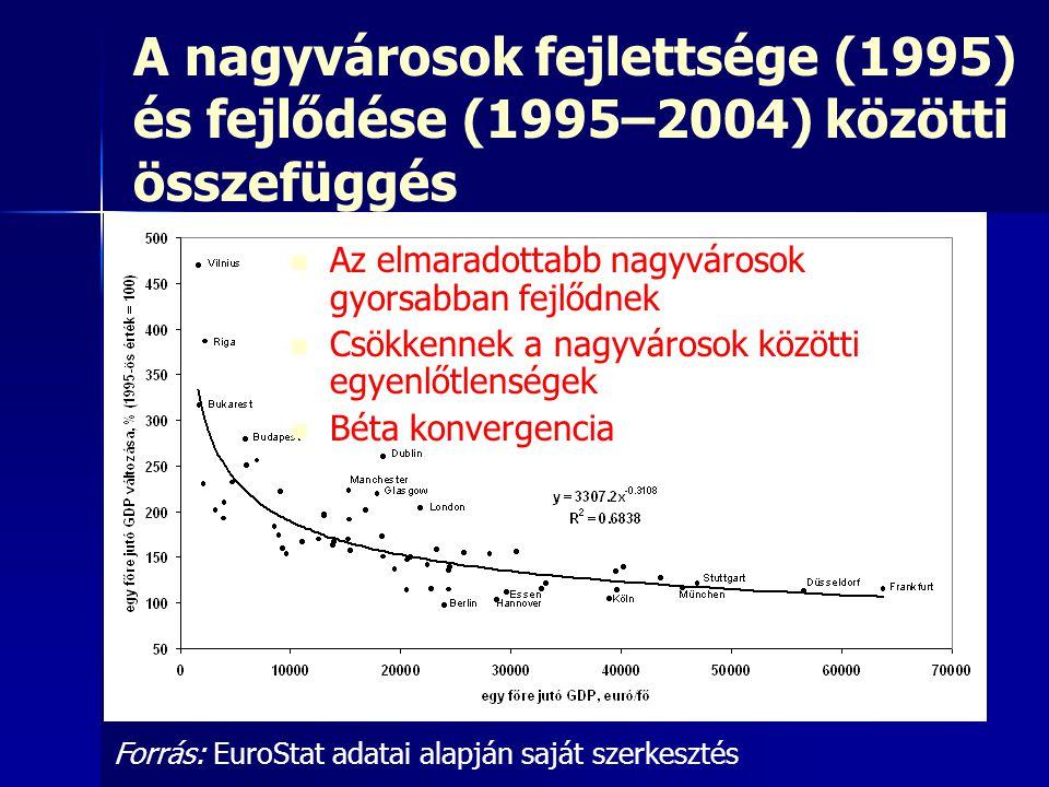 A nagyvárosok fejlettsége (1995) és fejlődése (1995–2004) közötti összefüggés