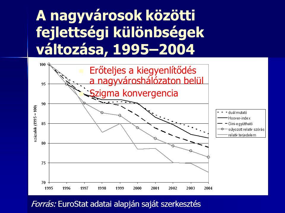 A nagyvárosok közötti fejlettségi különbségek változása, 1995–2004