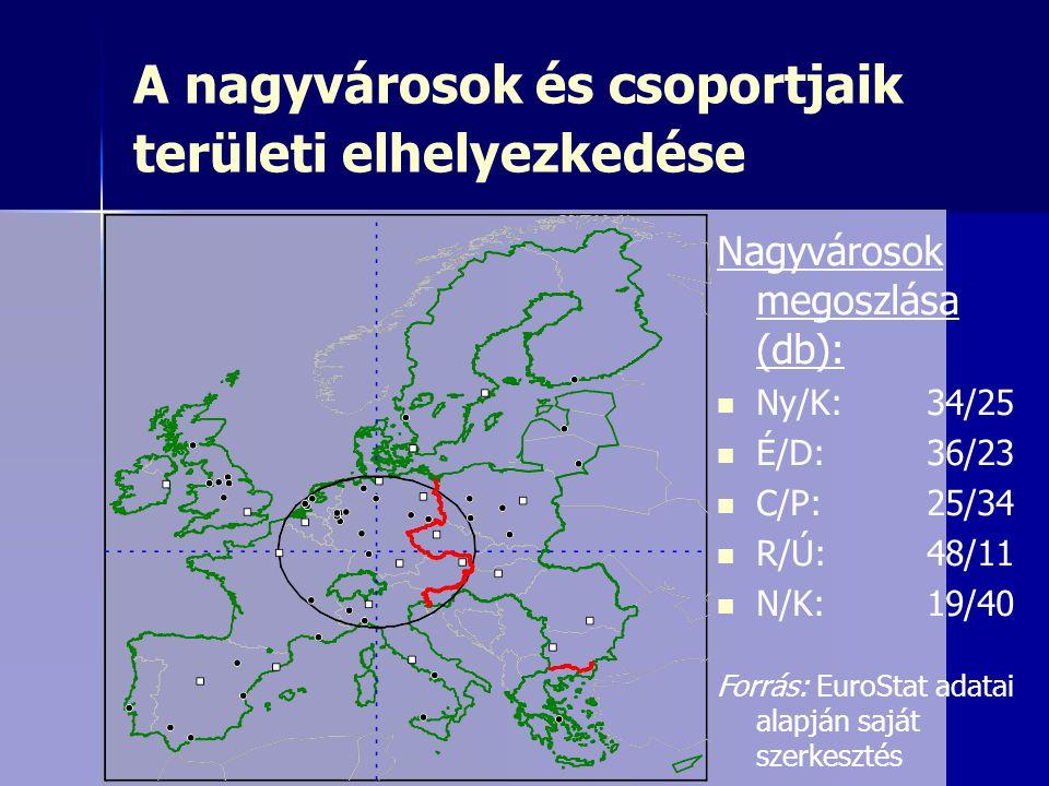 A nagyvárosok és csoportjaik területi elhelyezkedése