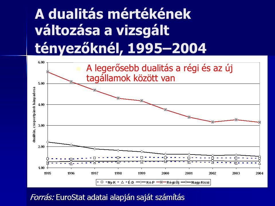 A dualitás mértékének változása a vizsgált tényezőknél, 1995–2004