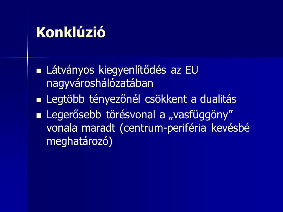 Konklúzió Látványos kiegyenlítődés az EU nagyvároshálózatában