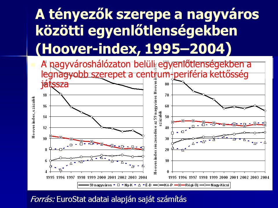 A tényezők szerepe a nagyváros közötti egyenlőtlenségekben (Hoover-index, 1995–2004)
