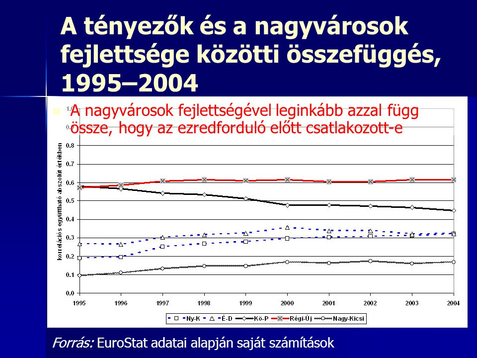 A tényezők és a nagyvárosok fejlettsége közötti összefüggés, 1995–2004