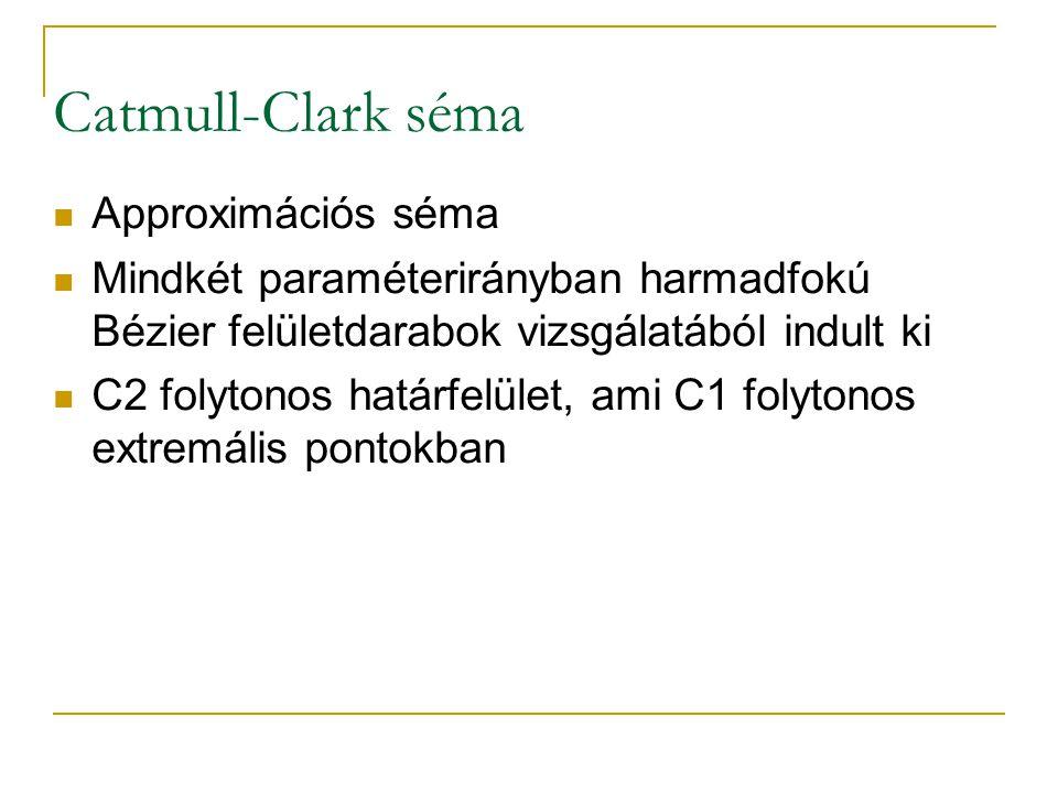 Catmull-Clark séma Approximációs séma