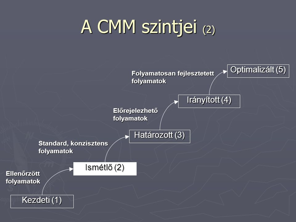 A CMM szintjei (2) Optimalizált (5) Irányított (4) Határozott (3)