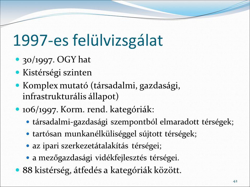 1997-es felülvizsgálat 30/1997. OGY hat Kistérségi szinten