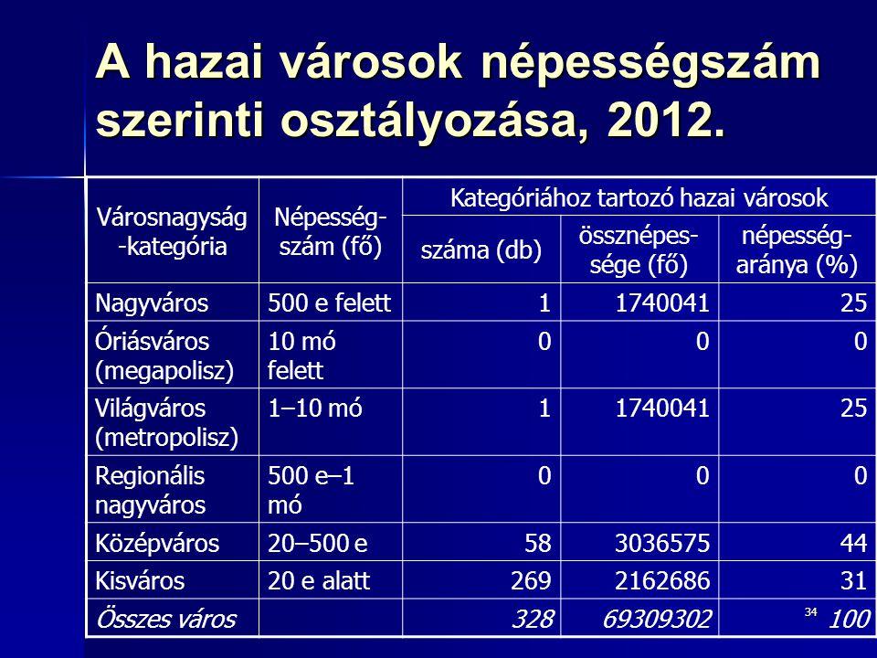 A hazai városok népességszám szerinti osztályozása, 2012.
