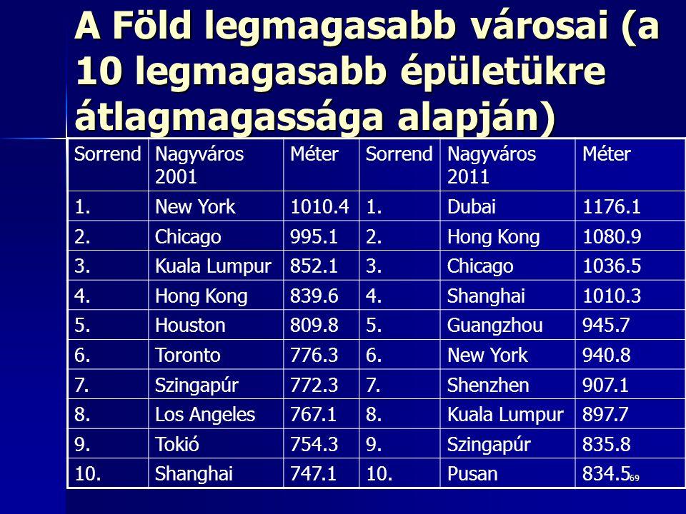 A Föld legmagasabb városai (a 10 legmagasabb épületükre átlagmagassága alapján)