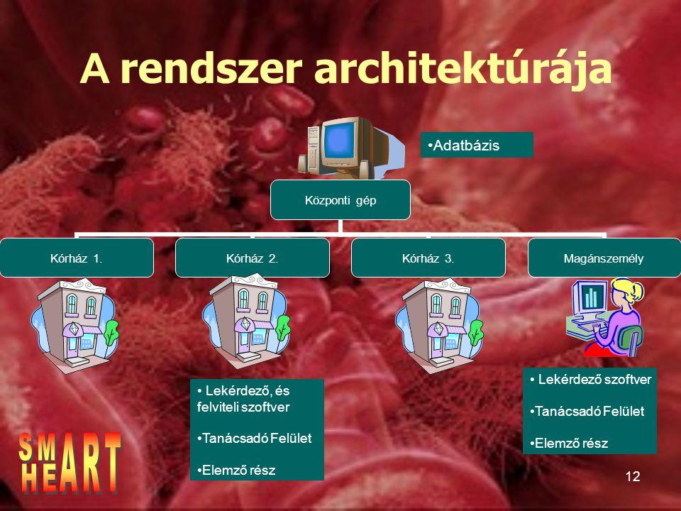 A rendszer architektúrája