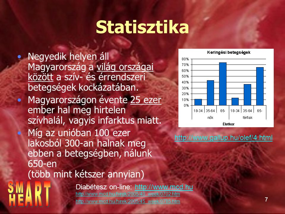 Statisztika Negyedik helyen áll Magyarország a világ országai között a szív- és érrendszeri betegségek kockázatában.
