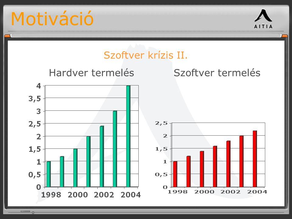 Motiváció Szoftver krízis II. Hardver termelés Szoftver termelés