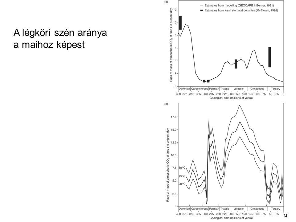 A légköri szén aránya a maihoz képest Figure 04
