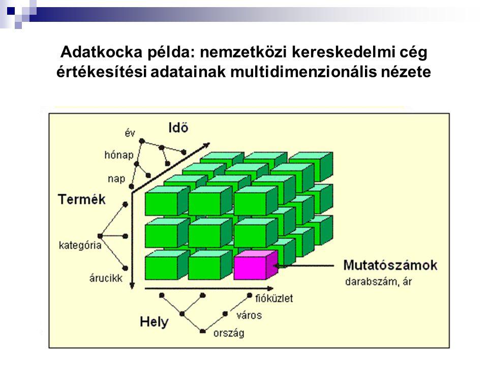 Adatkocka példa: nemzetközi kereskedelmi cég értékesítési adatainak multidimenzionális nézete