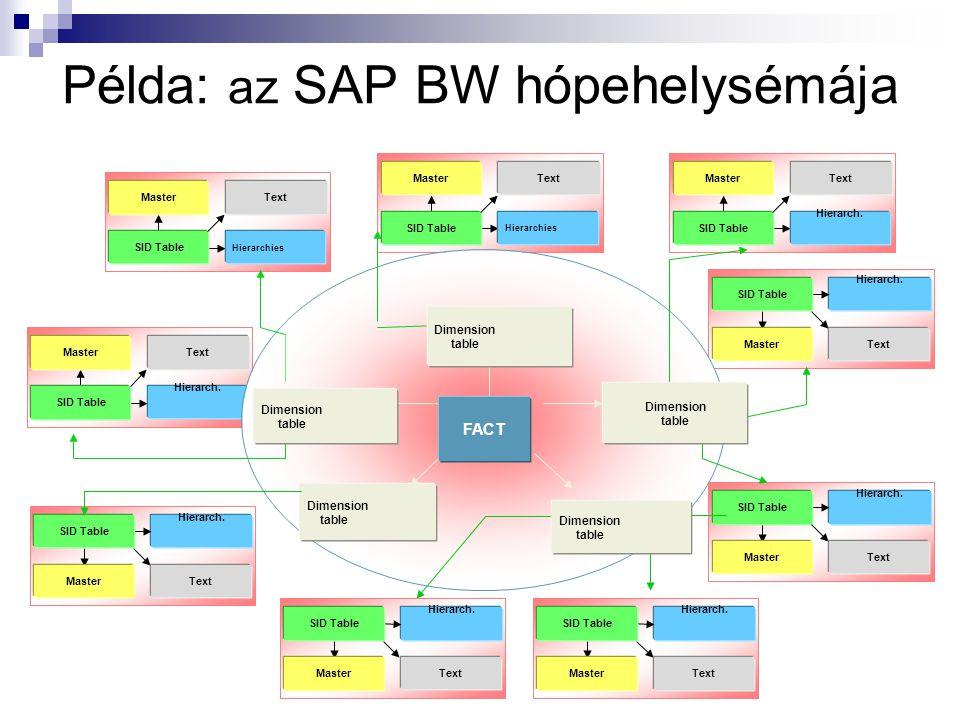 Példa: az SAP BW hópehelysémája