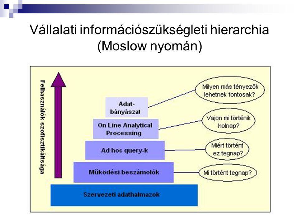 Vállalati információszükségleti hierarchia (Moslow nyomán)
