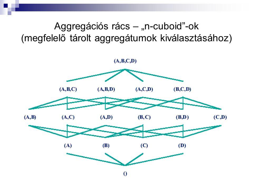 """Aggregációs rács – """"n-cuboid -ok (megfelelő tárolt aggregátumok kiválasztásához)"""