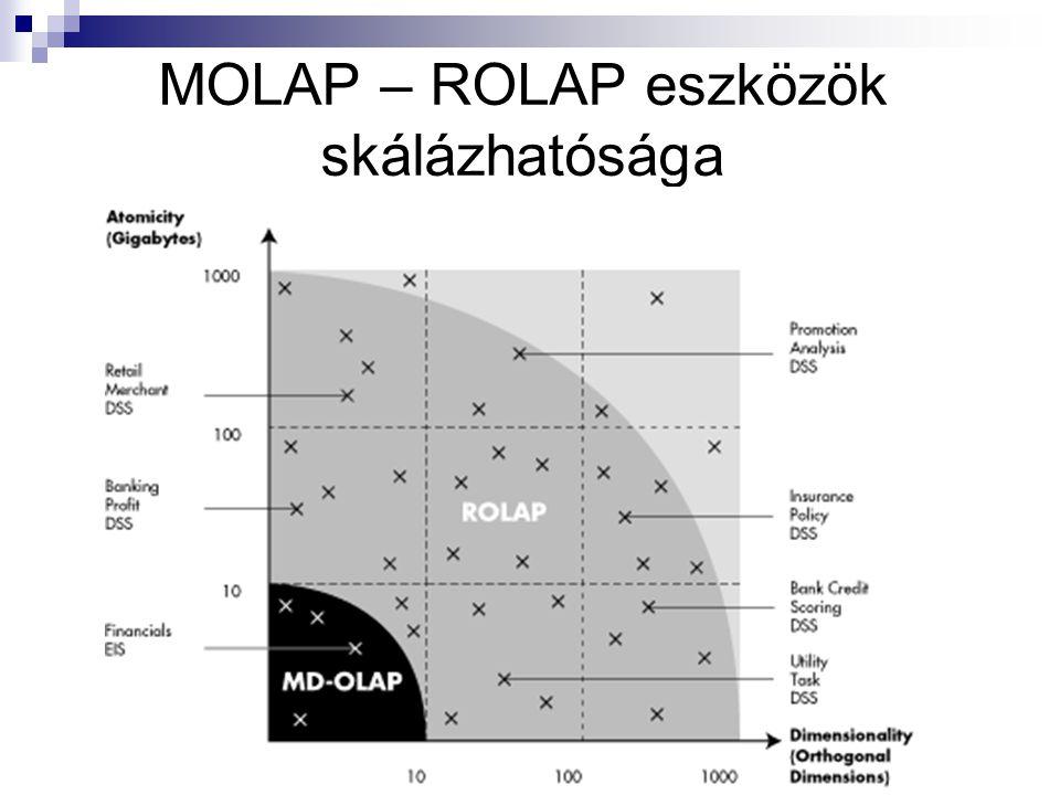 MOLAP – ROLAP eszközök skálázhatósága