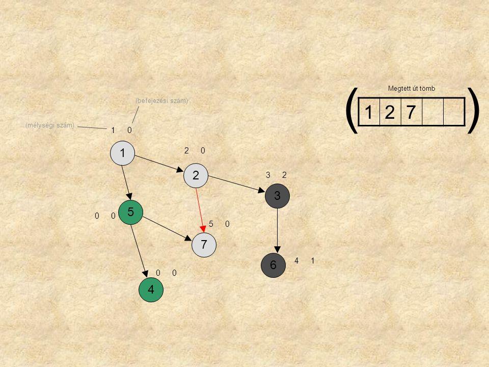 ( ) Megtett út tömb (befejezési szám) 1 2 7 (mélységi szám) 1 1 2 2 3 2 3 5 5 7 6 4 1 4