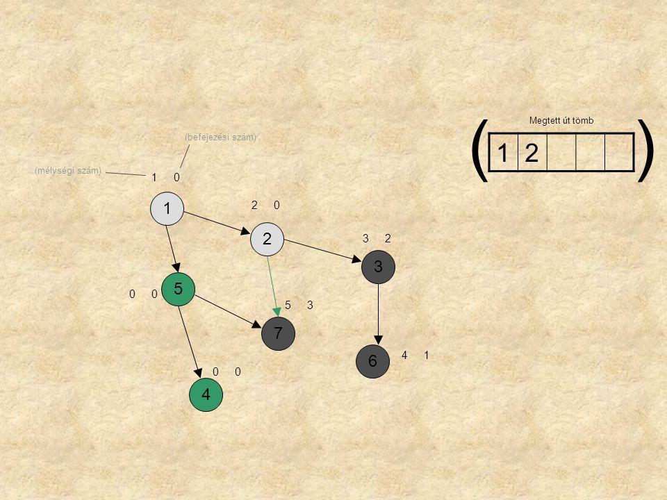 ( ) Megtett út tömb (befejezési szám) 1 2 (mélységi szám) 1 1 2 2 3 2 3 5 5 3 7 6 4 1 4
