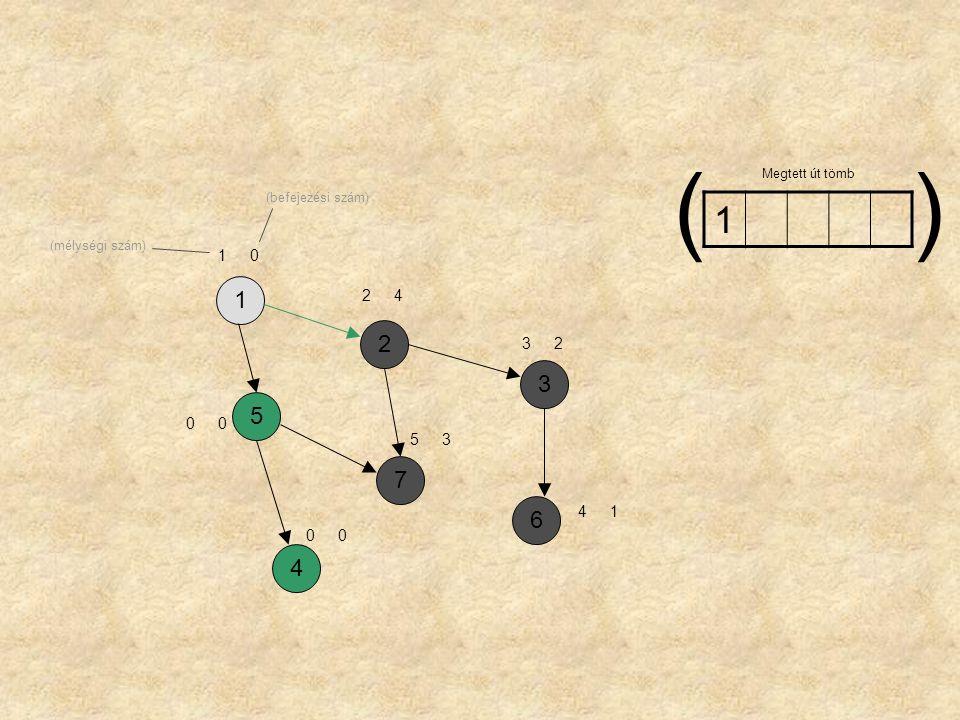 ( ) Megtett út tömb (befejezési szám) 1 (mélységi szám) 1 1 2 4 2 3 2 3 5 5 3 7 6 4 1 4