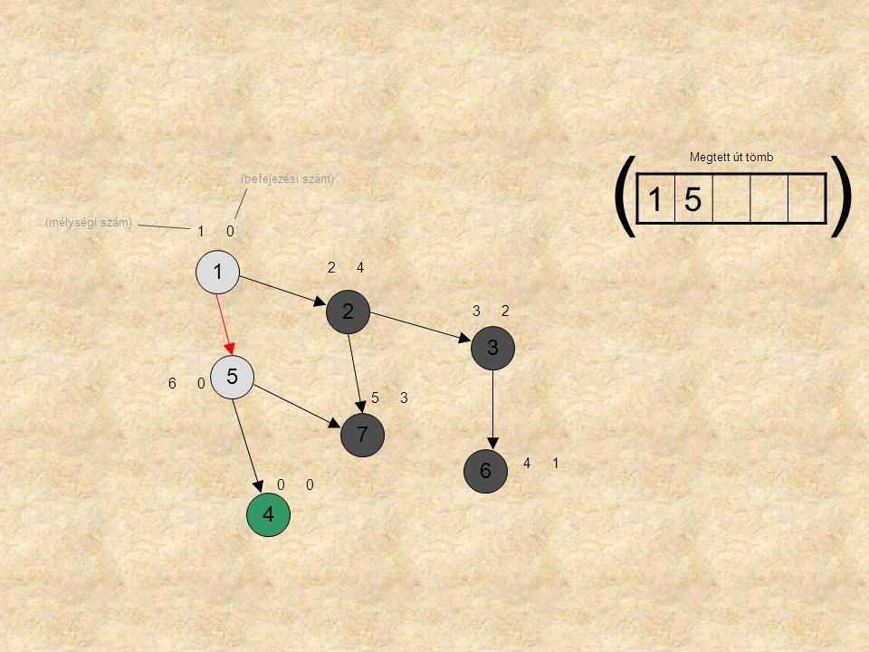 ( ) Megtett út tömb (befejezési szám) 1 5 (mélységi szám) 1 1 2 4 2 3 2 3 5 6 5 3 7 6 4 1 4