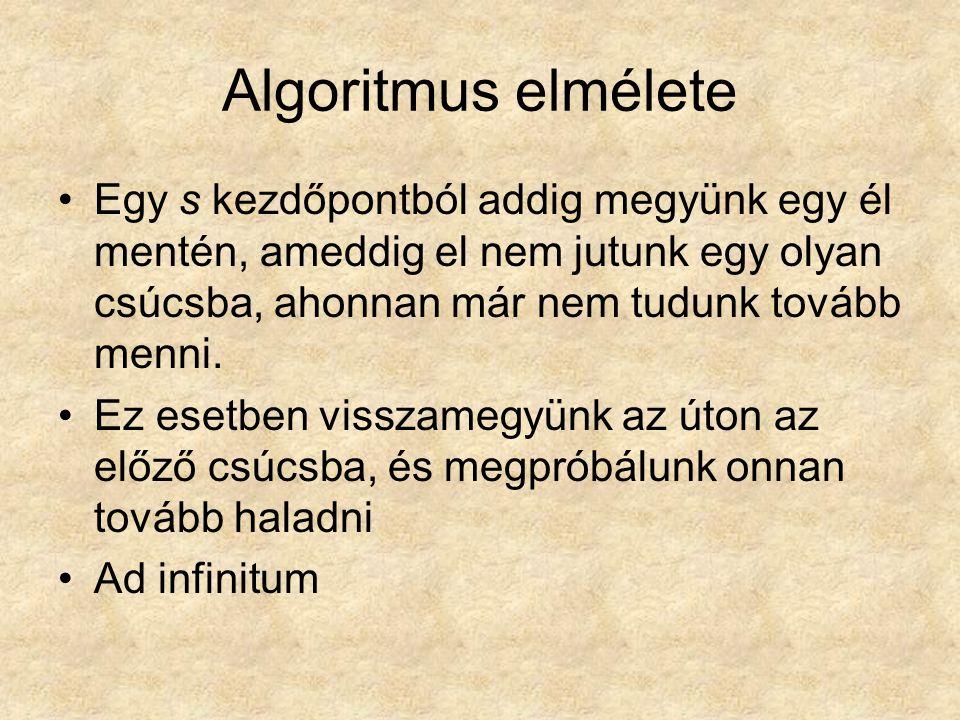 Algoritmus elmélete Egy s kezdőpontból addig megyünk egy él mentén, ameddig el nem jutunk egy olyan csúcsba, ahonnan már nem tudunk tovább menni.