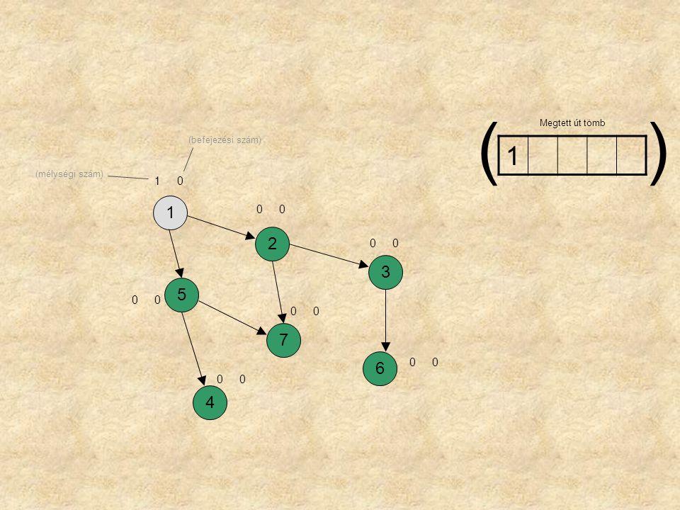 ( ) 1 1 2 3 5 7 6 4 1 Megtett út tömb (befejezési szám)