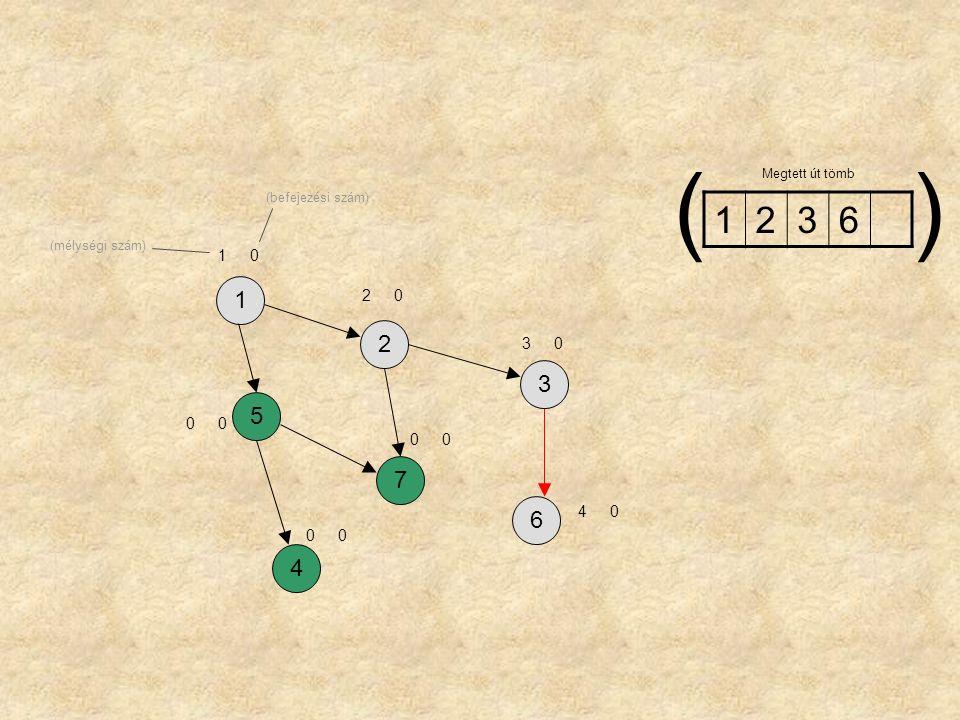 ( ) 1 2 3 6 1 2 3 5 7 6 4 1 2 3 4 Megtett út tömb (befejezési szám)