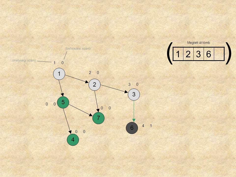 ( ) 1 2 3 6 1 2 3 5 7 6 4 1 2 3 4 1 Megtett út tömb (befejezési szám)