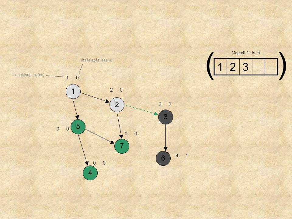 ( ) 1 2 3 1 2 3 5 7 6 4 1 2 3 2 4 1 Megtett út tömb (befejezési szám)