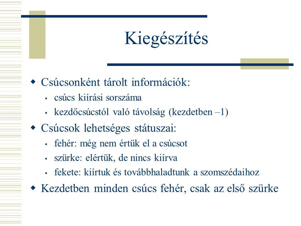 Kiegészítés Csúcsonként tárolt információk: