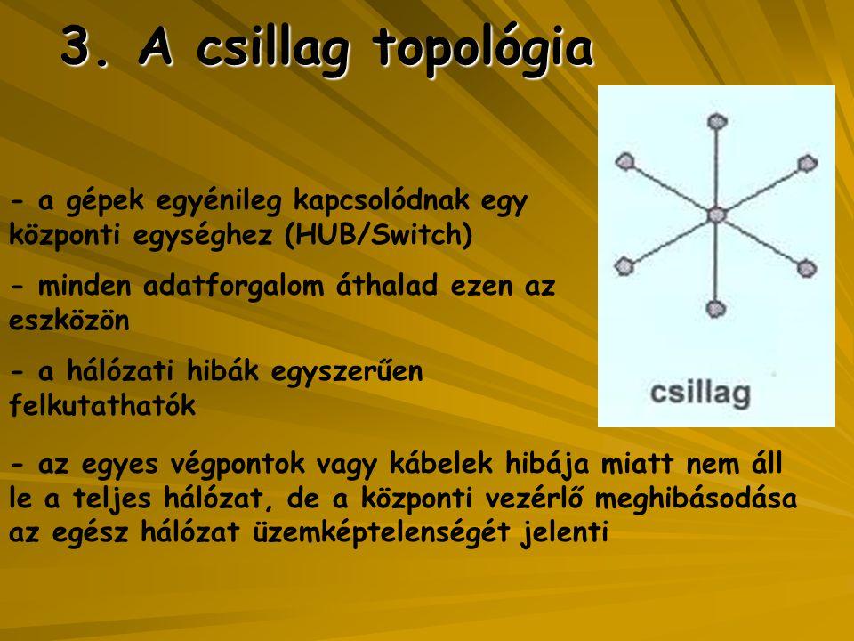 3. A csillag topológia - a gépek egyénileg kapcsolódnak egy központi egységhez (HUB/Switch) - minden adatforgalom áthalad ezen az eszközön.